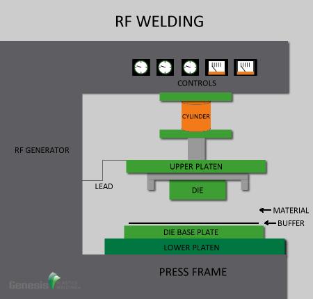 RF Welding2